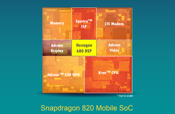 Qualcomm Details Hexagon 680 DSP in Snapdragon 820: Accelerated Imaging