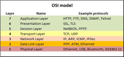 Exploring Intel S Omni Path Network Fabric