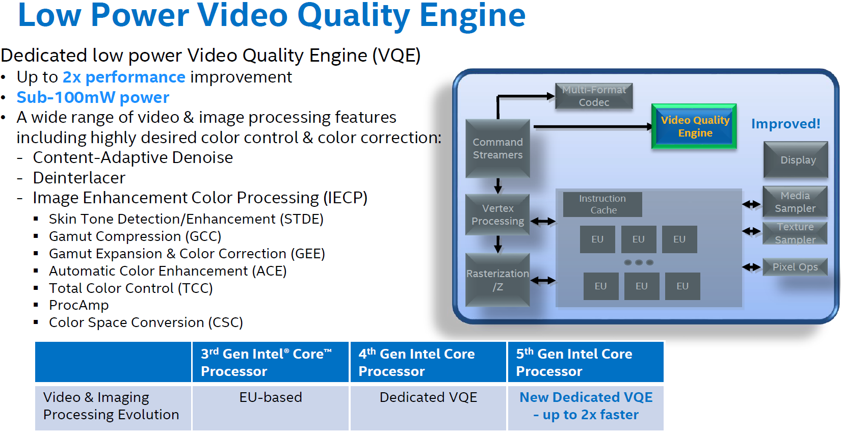 Intels Skylake Gpu Analyzing The Media Capabilities Panels Home Enhancement Systems In Order To Tackle These Aspects And Build On Consumer Feedback Intel Made Major Updates Block Quick Sync Engine Late Last Year