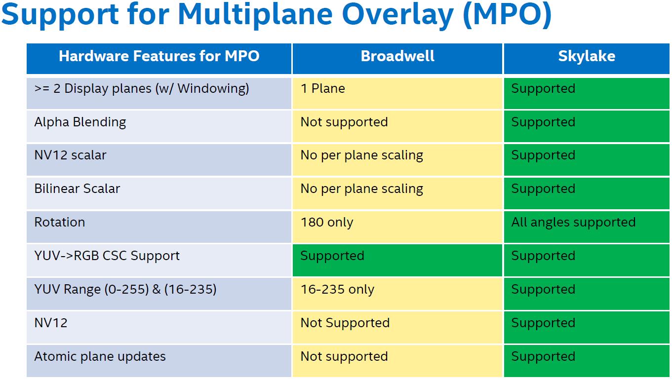 Intel's Skylake GPU - Analyzing the Media Capabilities