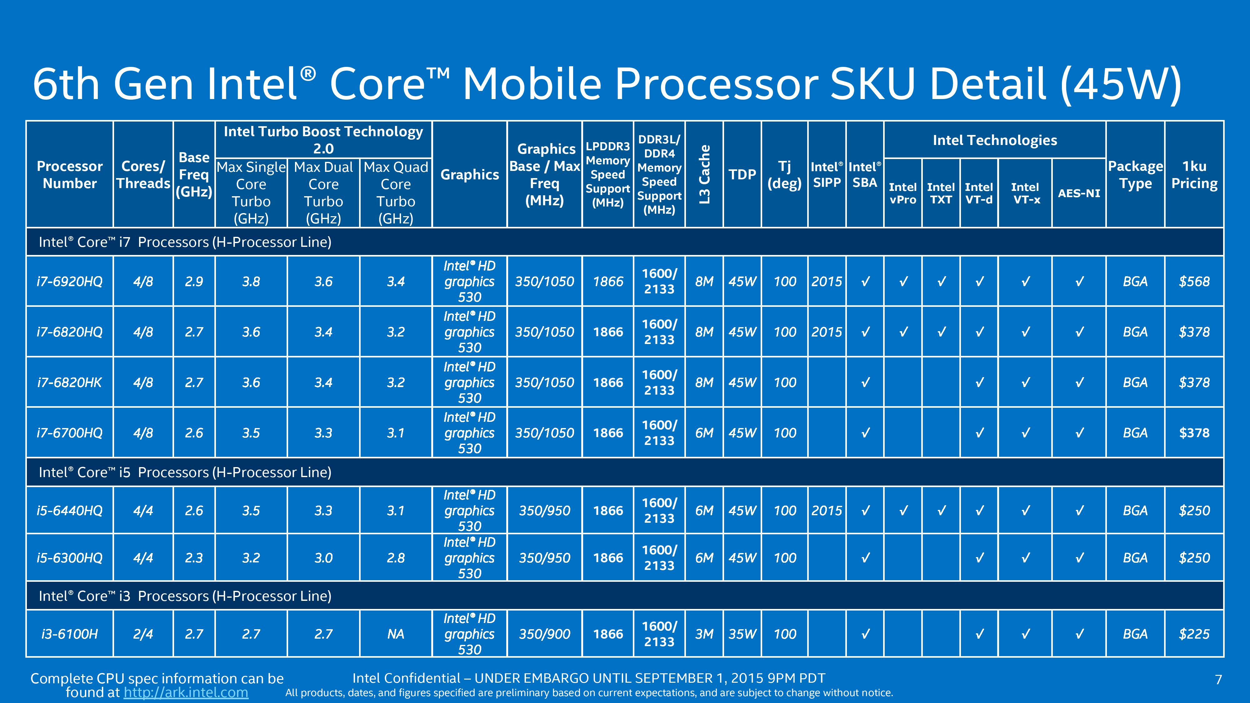 Processor Lists and Conclusions - The Intel Skylake Mobile and ...