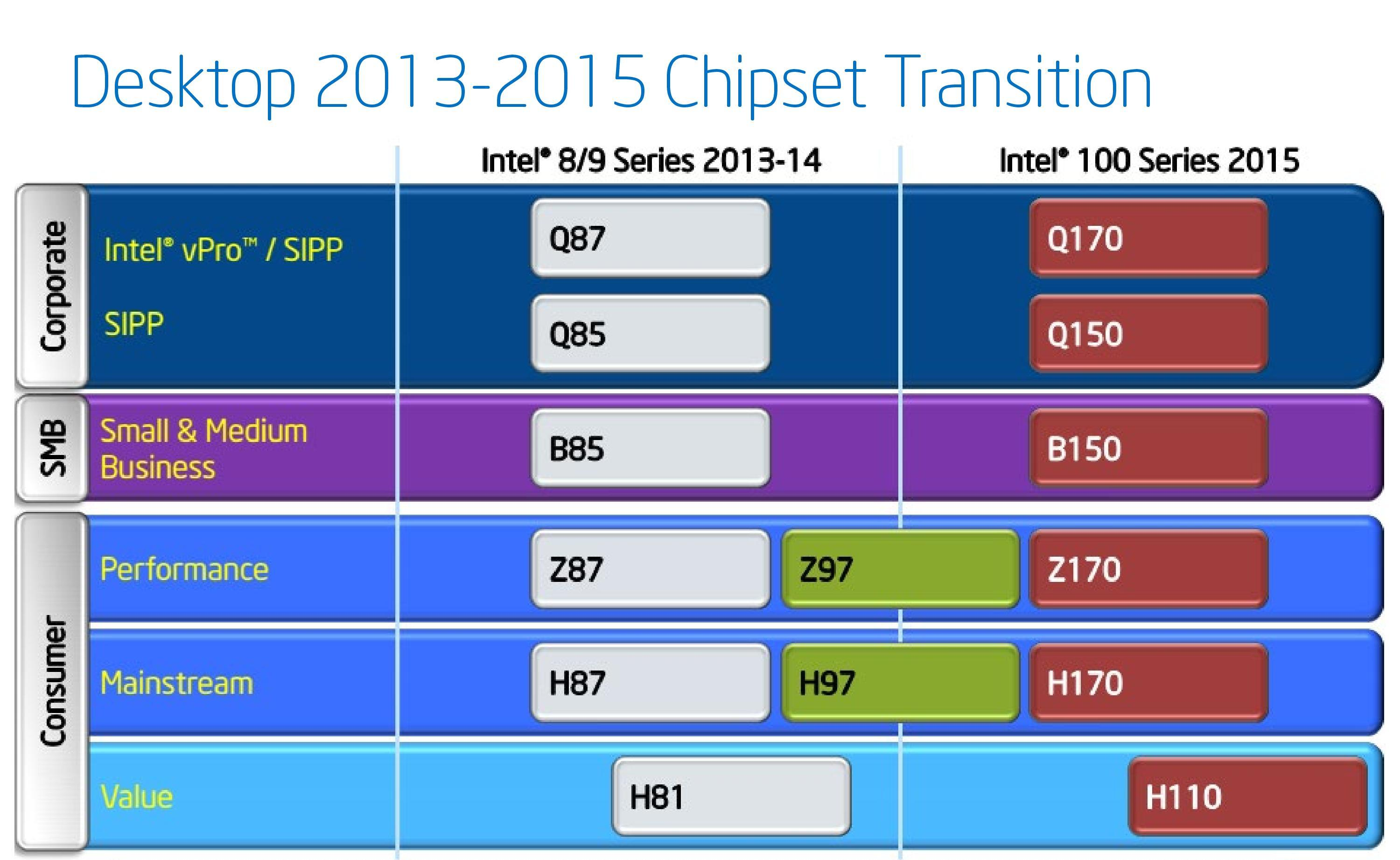 The Intel Skylake Mobile and Desktop Launch, with ...