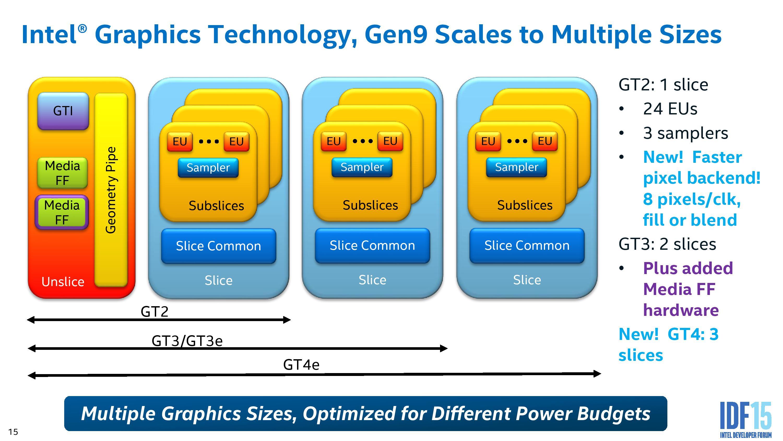 Intel's Generation 9 Graphics - The Intel Skylake Mobile and