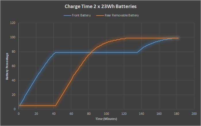 Battery Life and Charge Time - The Lenovo ThinkPad T450s