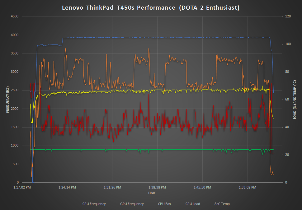 Wireless, Speakers, Temperatures, and Noise - The Lenovo ThinkPad