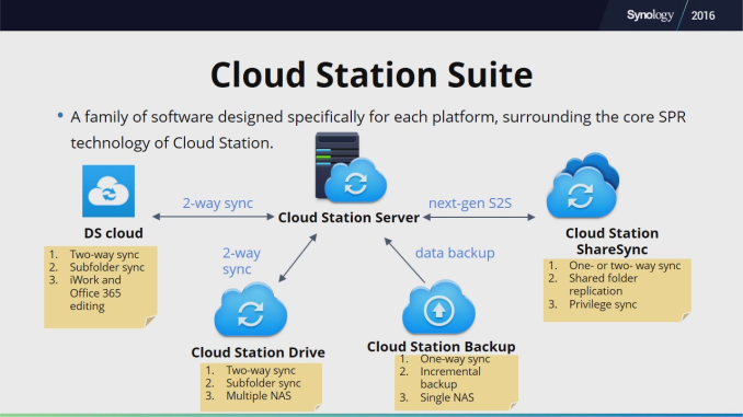 Anandtech com] Synology Launches DSM 6 0 Long-Term Beta and New
