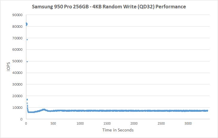 Samsung 950 Pro 256GB