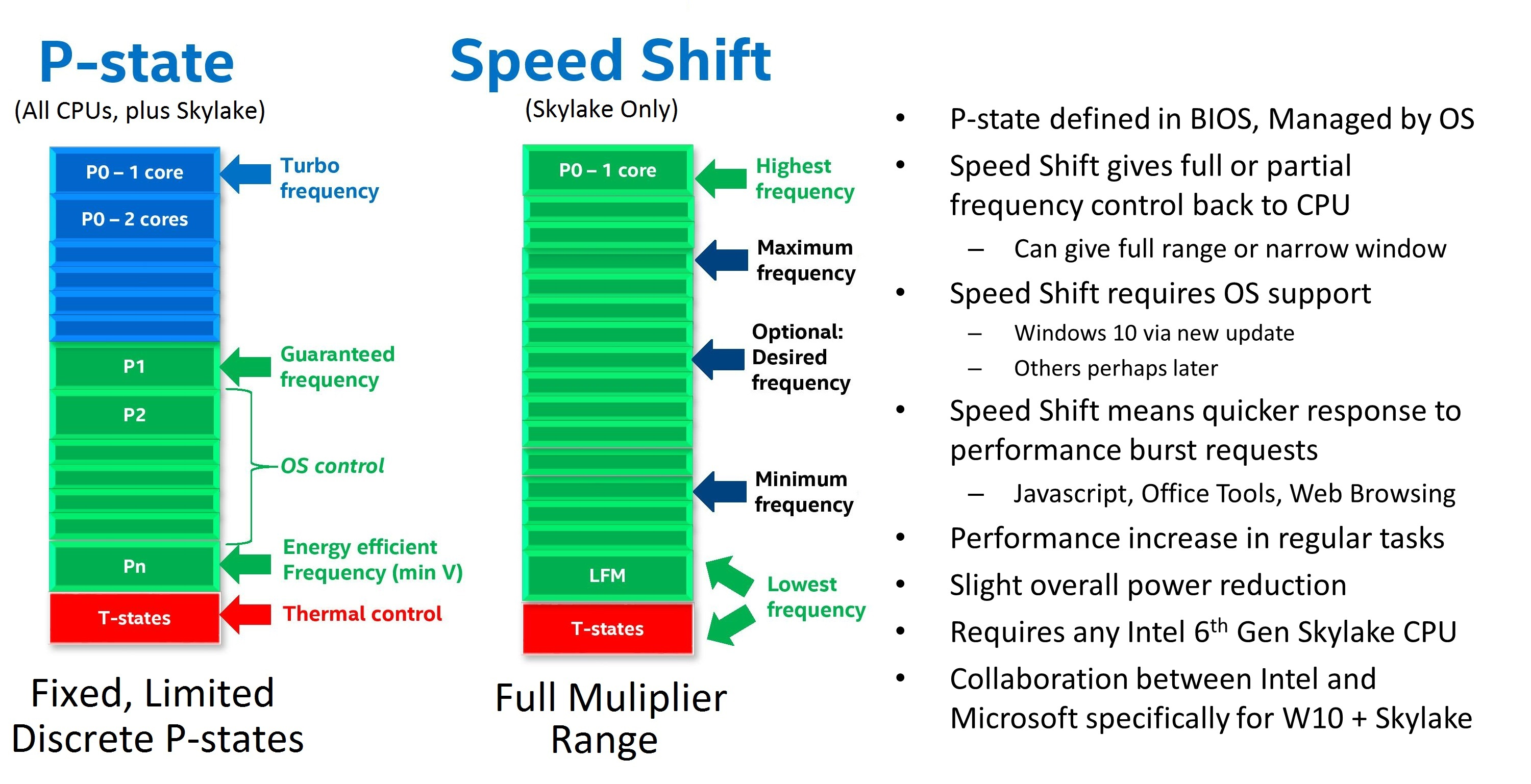 Examining Intel's New Speed Shift Tech on Skylake: More Responsive