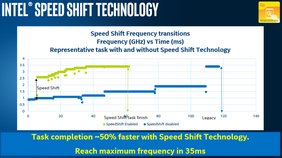 Intel Speed Shift Support in Windows Server 2016 - Glenn Berry