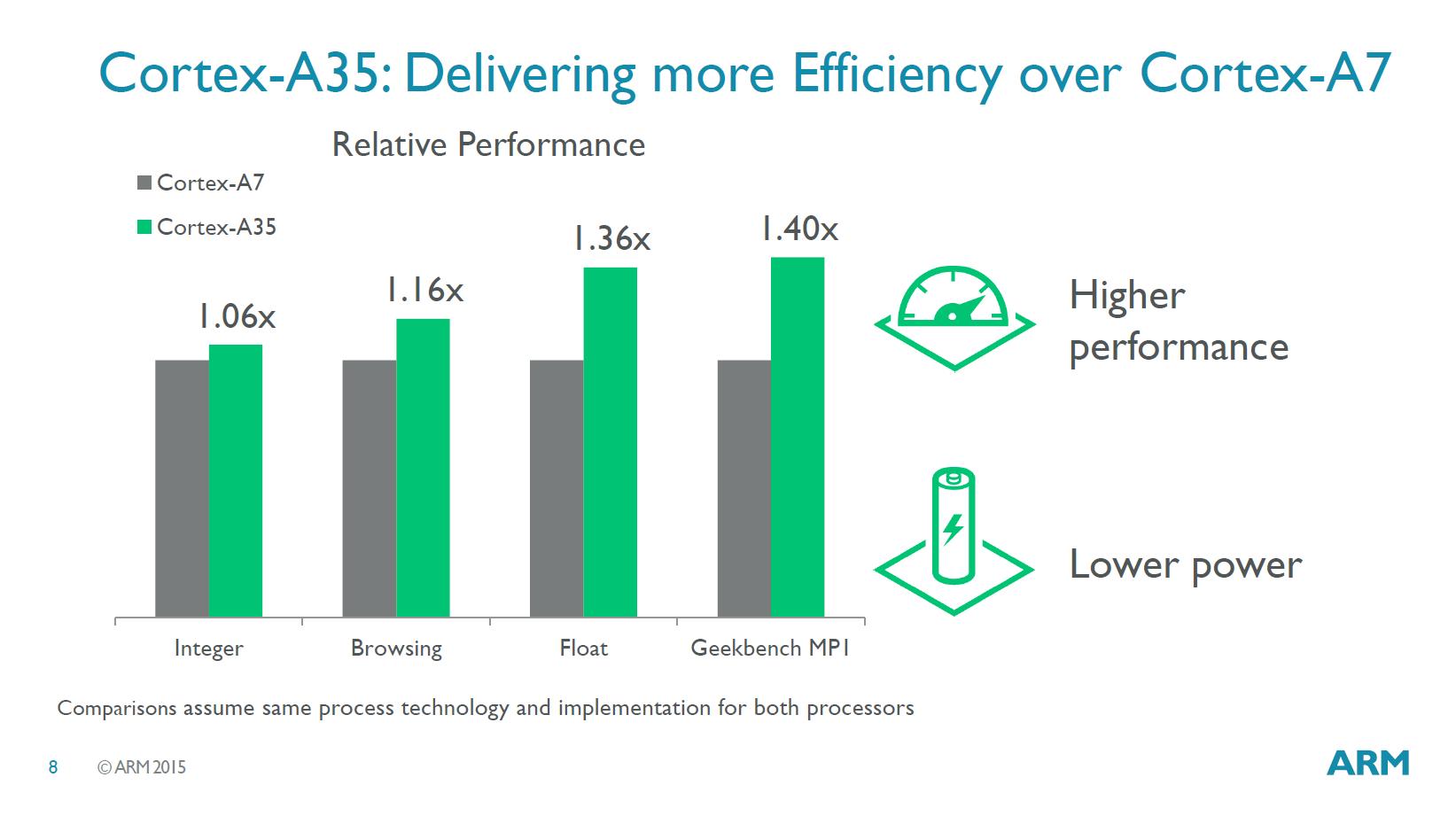 ARM Announces New Cortex-A35 CPU - Ultra-High Efficiency For