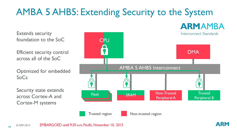 ARM Announces ARMv8-M Instruction Set For Microcontrollers