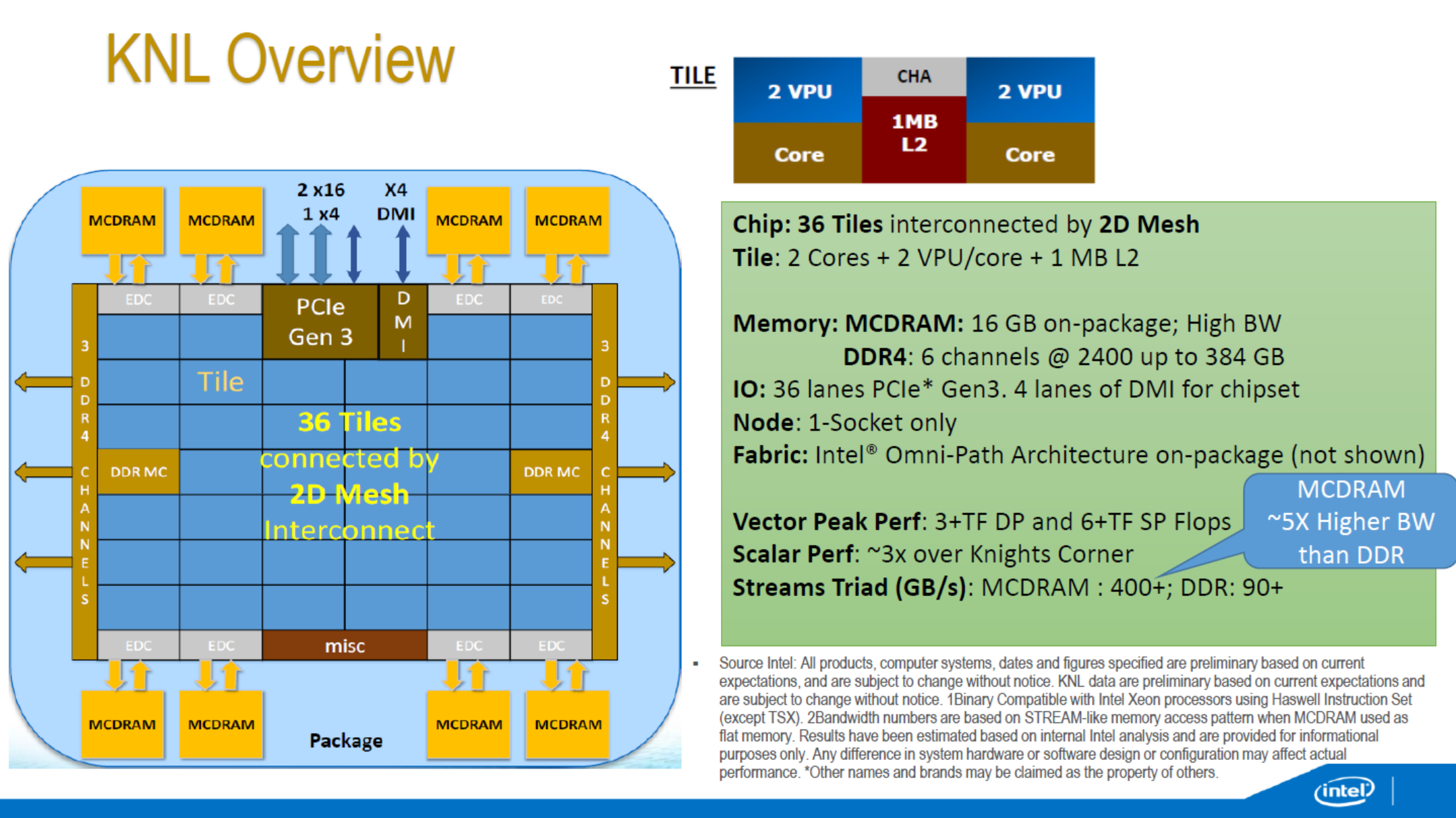 A Few Notes on Intel's Knights Landing and MCDRAM Modes from