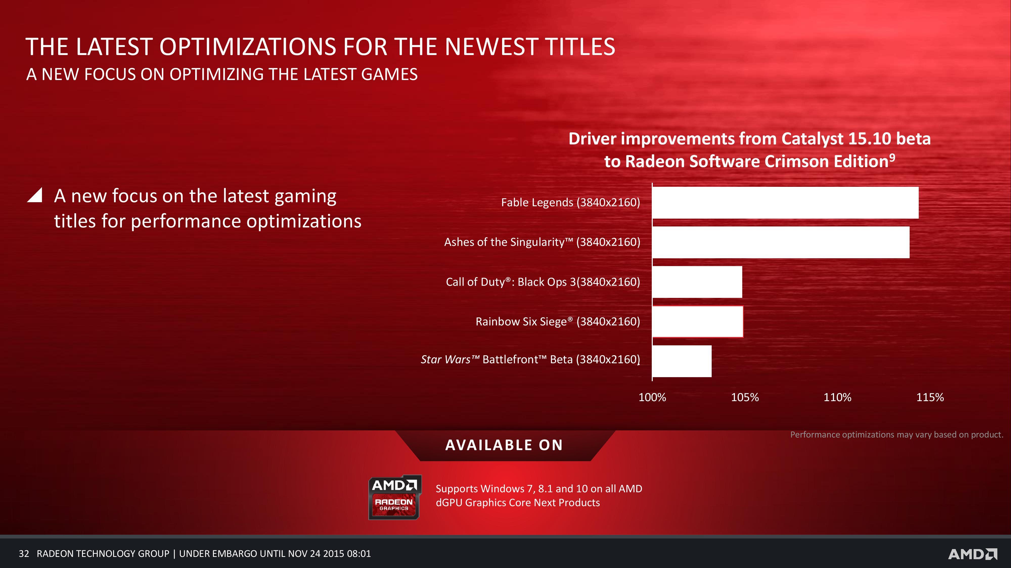 Performance & Final Thoughts - AMD's Radeon Software Crimson