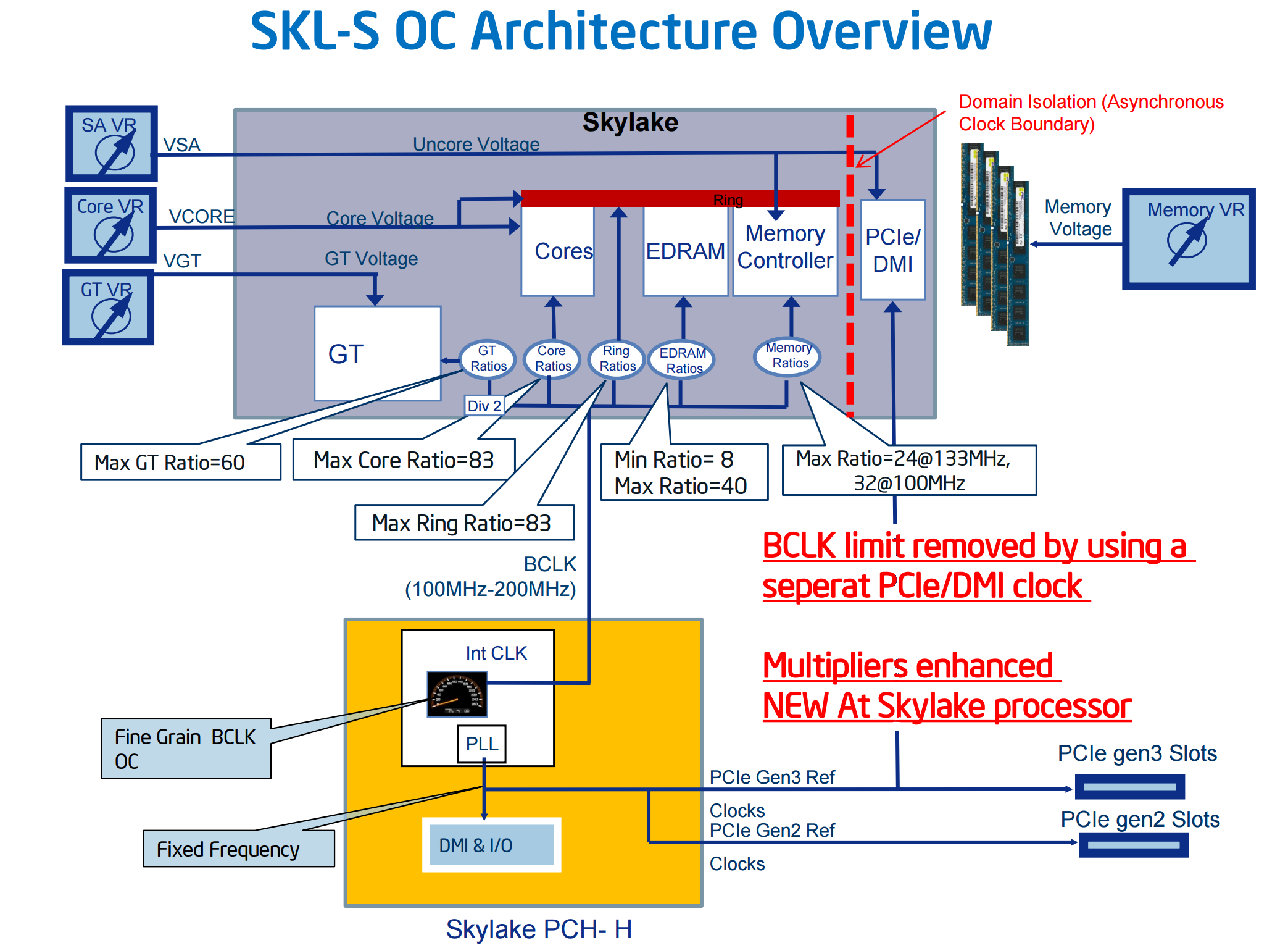 Bclk Overclocking Intels Non K Skylake Processors Coming Soon Pentium 4 Block Diagram Despite This Our Best Efforts To Overclock In House We Have An I5 6500 For Review At Some Point Are Limited A Few Mhz The 103 104