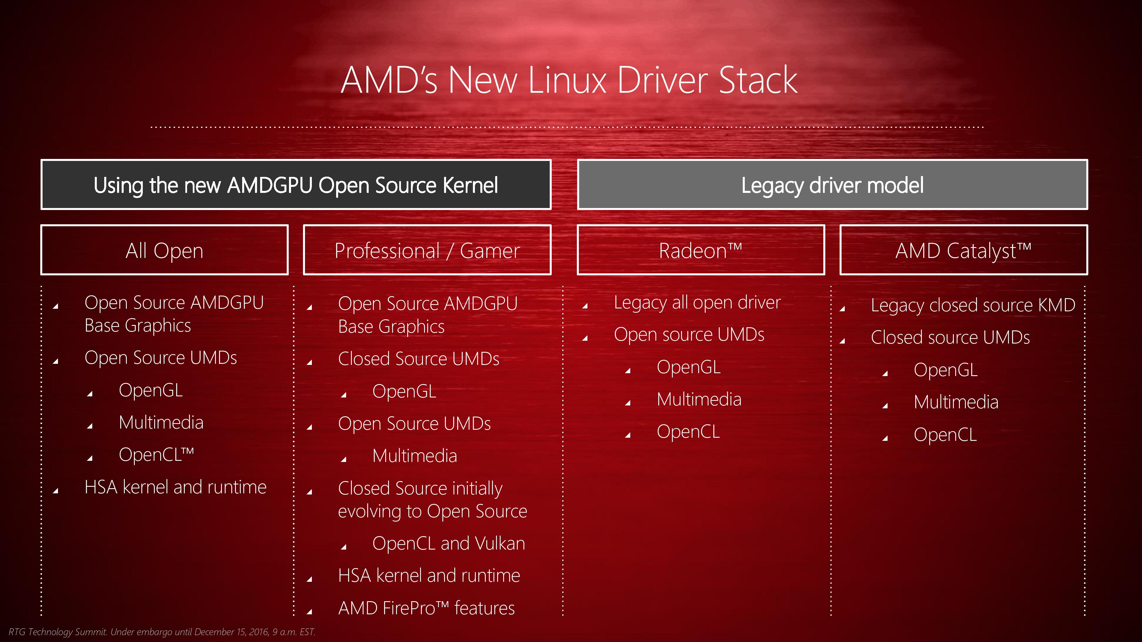 AMD's 2016 Linux Driver Plans & GPUOpen Family of Dev Tools ...