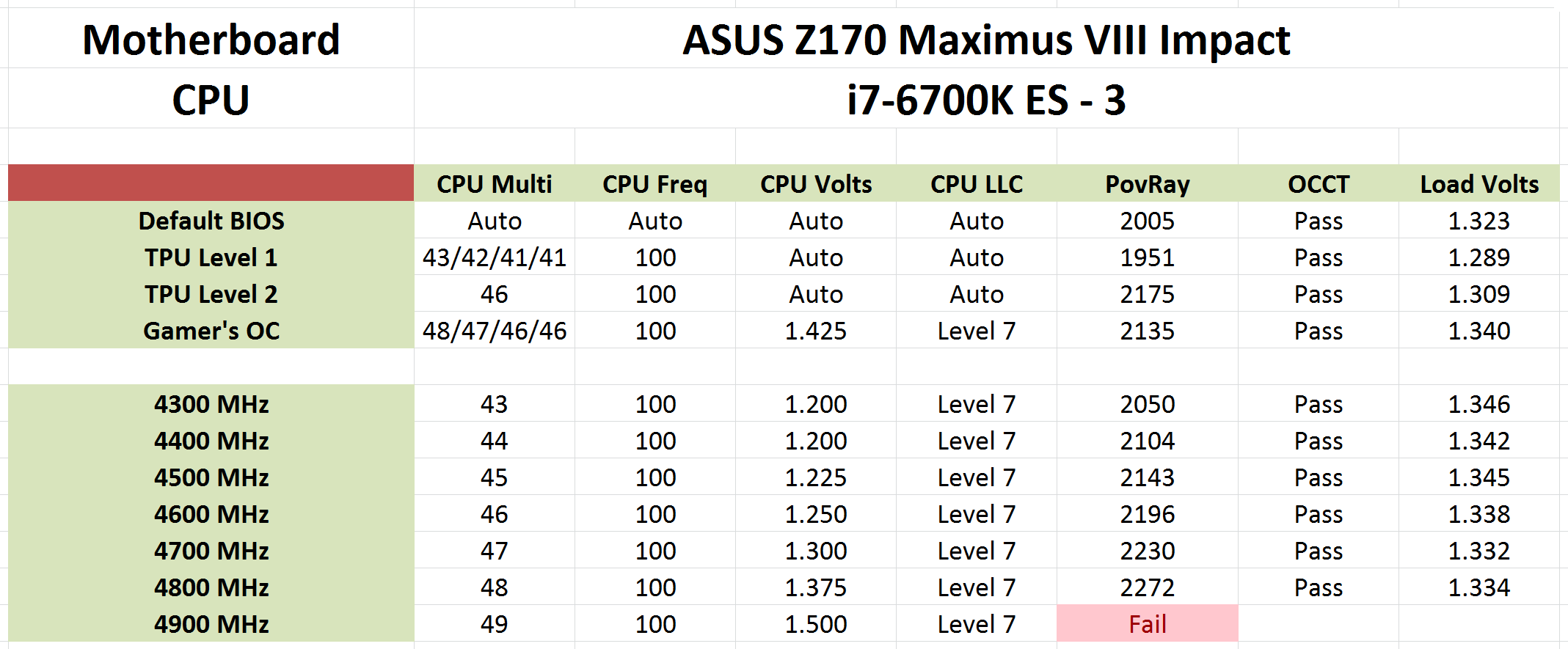 The ASUS Maximus VIII Impact Z170 ROG Mini-ITX Motherboard Review