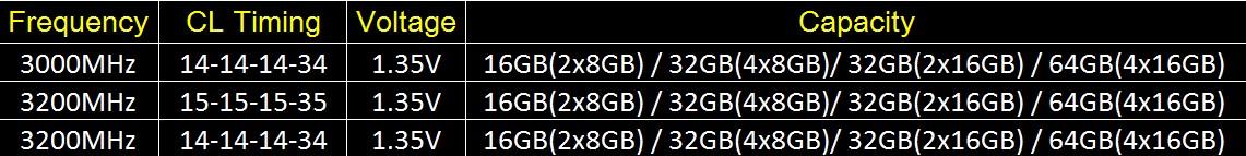 G Skill Introduces 64GB DDR4-3200 Memory Kits