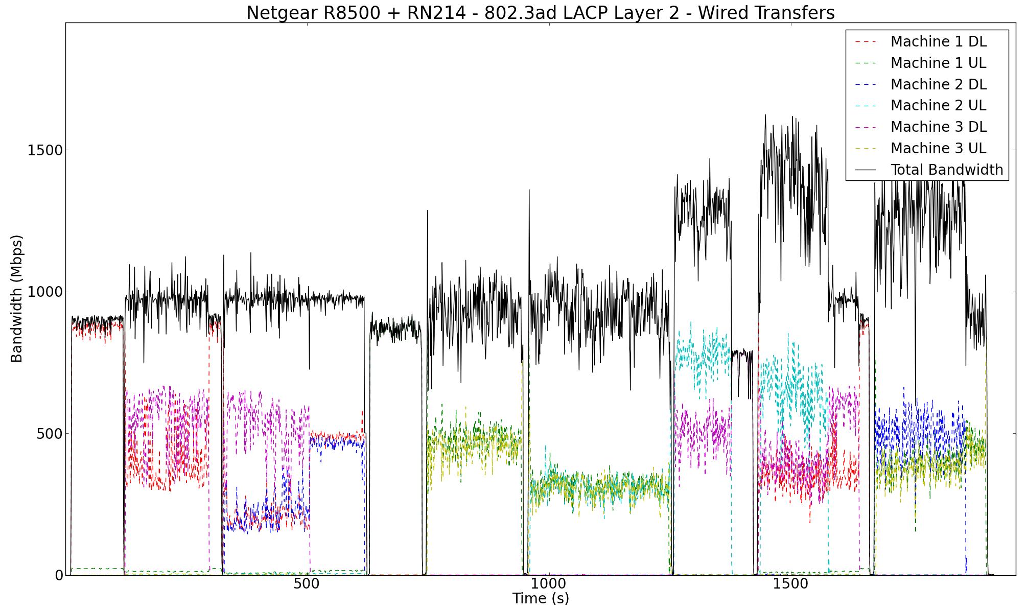 Link Aggregation in Action - Netgear Nighthawk X8 R8500 AC5300