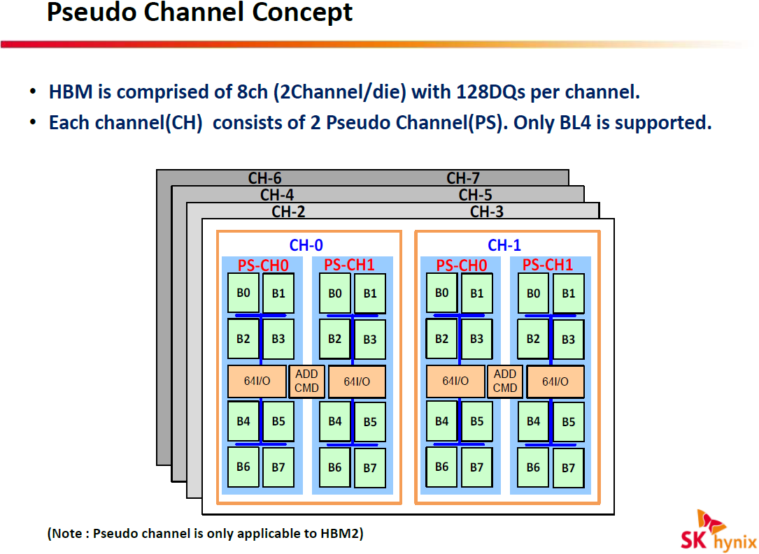 JEDEC Publishes HBM2 Specification as Samsung Begins Mass