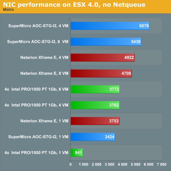 Network Performance in ESX 4 0 Update 1 - 10Gbit Ethernet: Killing