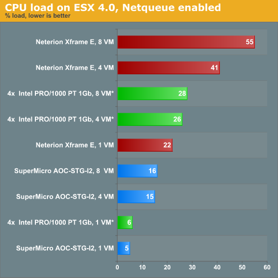 CPU load on ESX 4.0, NetQueue enabled