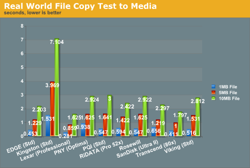 Real World File Copy Test to Media
