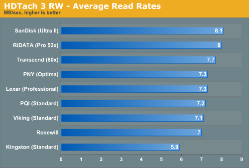 HDTach 3 RW - Average Read Rates