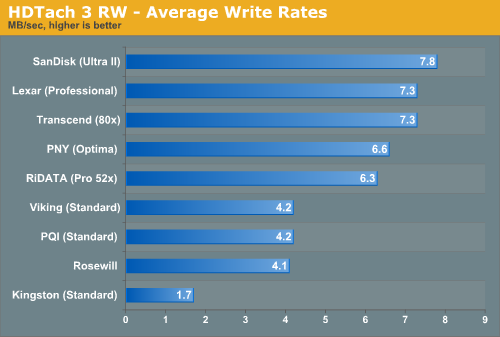 HDTach 3 RW - Average Write Rates