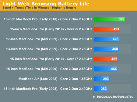 Notebook Performance, Netbook Battery Life - Apple's 13-inch