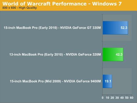 World of Warcraft Performance - Windows 7