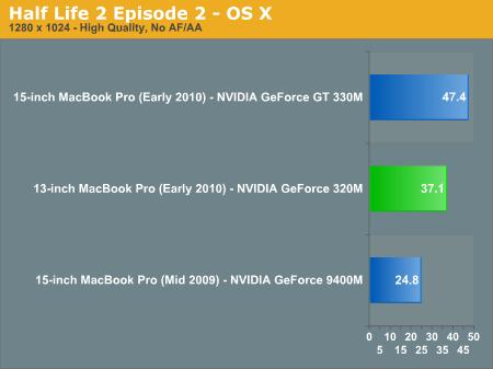 Half Life 2 Episode 2 - OS X