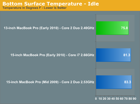 Thermals: The Leg Test - Apple's 13-inch MacBook Pro (Early 2010