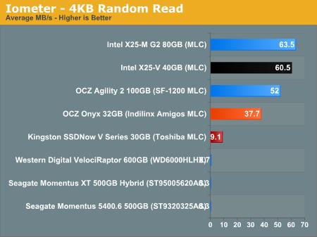Iometer - 4KB Random Read