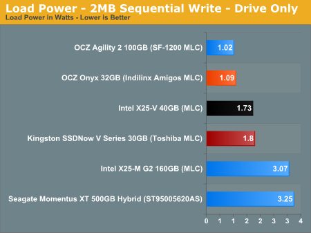 Load Power - 2MB Sequential Write - Drive Only
