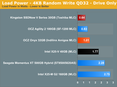 Load Power - 4KB Random Write QD32 - Drive Only