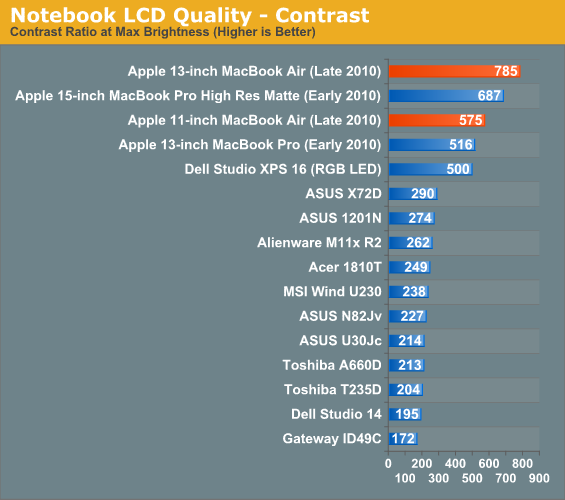 Notebook LCD Quality - Contrast