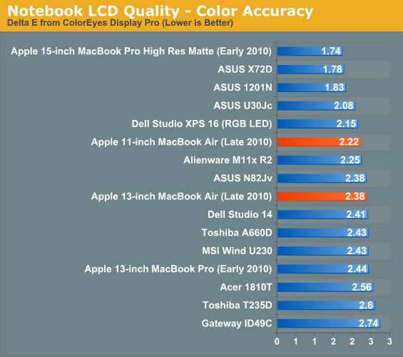 Notebook LCD Quality - Color Accuracy