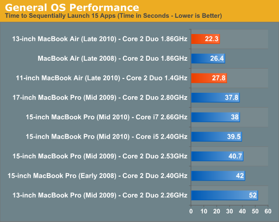General OS Performance