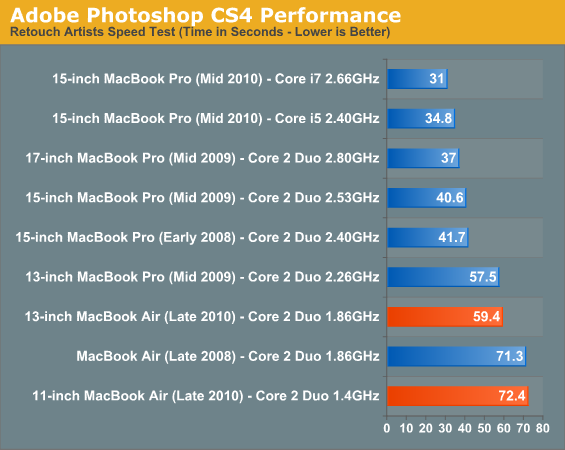 Adobe Photoshop CS4 Performance