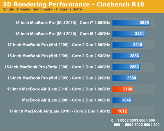 3D Rendering Performance - Cinebench R10
