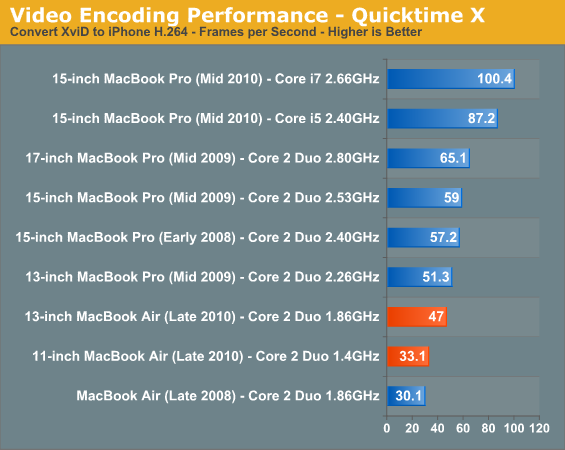 Video Encoding Performance - Quicktime X
