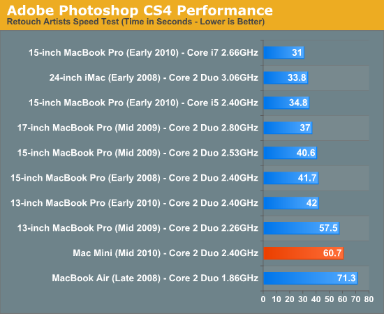 General Performance - Apple Mac mini Review (Mid 2010)