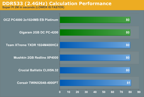 DDR533 (2.4GHz) Calculation Performance