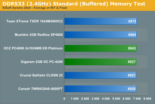 DDR533 (2.4GHz) Standard (Buffered) Memory Test