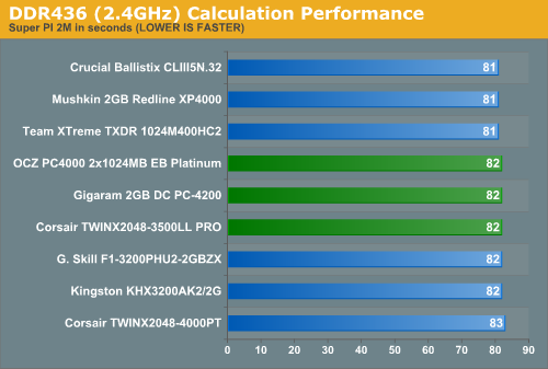 DDR436 (2.4GHz) Calculation Performance