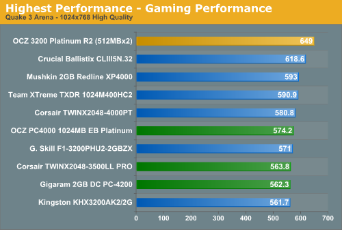 Highest Performance - Gaming Performance