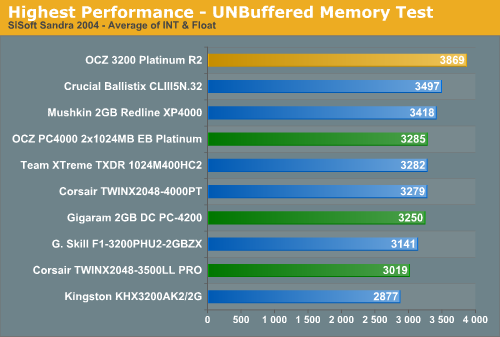 Highest Performance - UNBuffered Memory Test