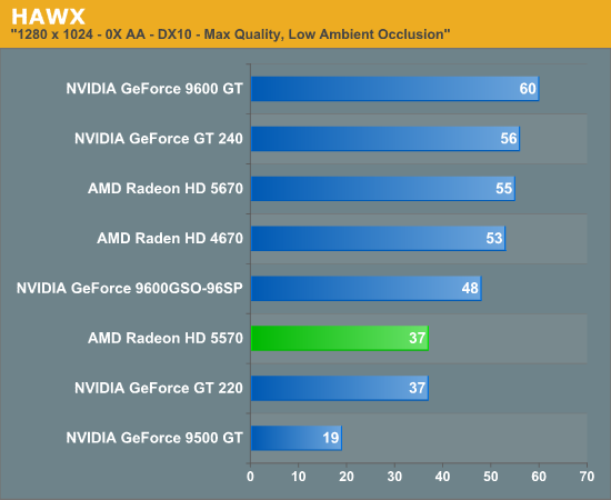 HAWX - AMD's Radeon HD 5570: Low Profile, Higher Performance