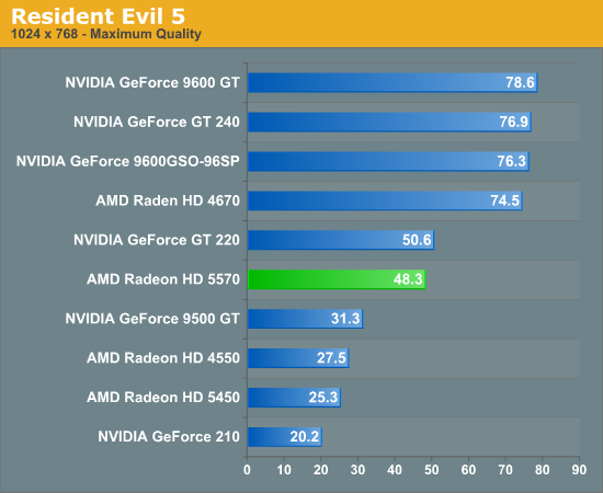 Resident Evil 5 - AMD's Radeon HD 5570: Low Profile, Higher