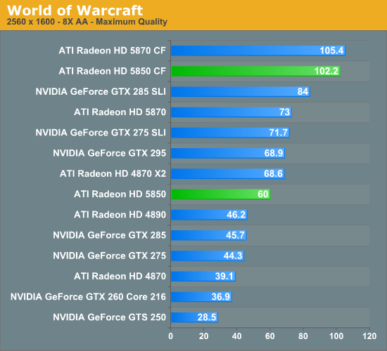 World of Warcraft - AMD's Radeon HD 5850: The Other Shoe Drops